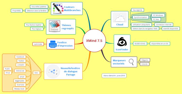 xmind 7.5 gratuit