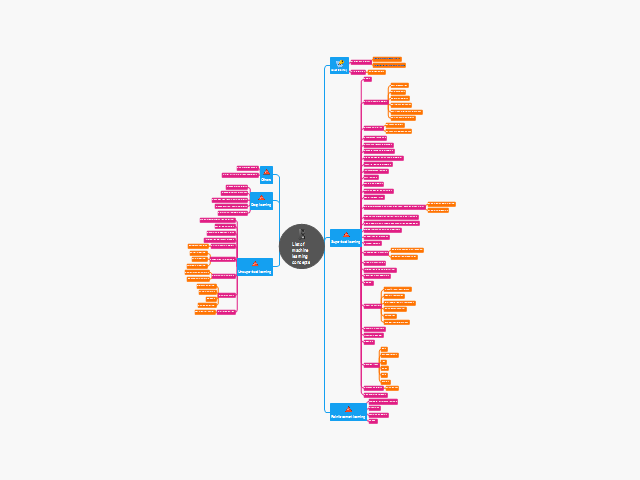 ConceptDraw: List of machine learning concepts mind map ...