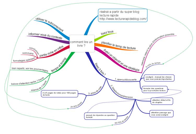 Comment lire un livre ?: iMindMap mind map template | Biggerplate