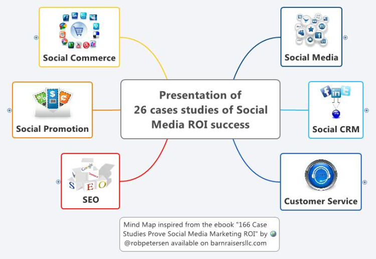 case studies social media roi Social media marketing speaker presentations download 200+  talks and  leverage industry-specific case studies to share with leadership and  your team  discovering the new meaning of roi: relationships on investment.