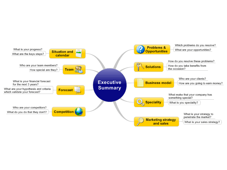 executive summary  mindmanager mind map template
