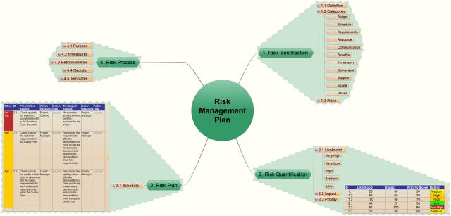 iMindQ: Risk Management Plan mind map | Biggerplate