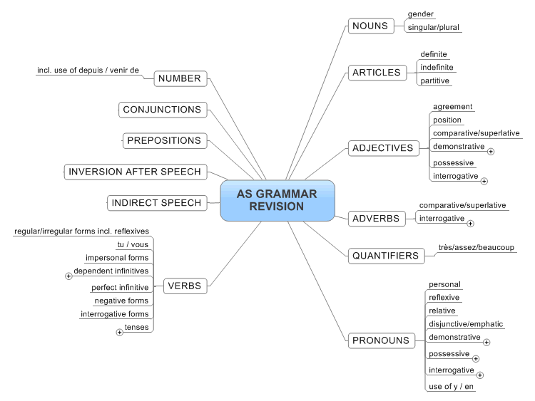 simple mind map pdf online
