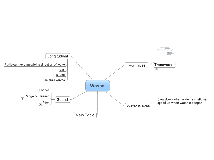waves  physics   mindmanager mind map template