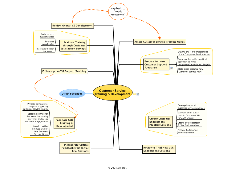 Customer Service Training And Development Mind Map