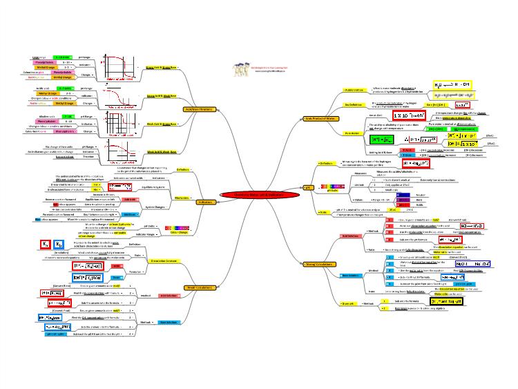 Chemistry Notes Ph Amp Indicators Mind Map Biggerplate