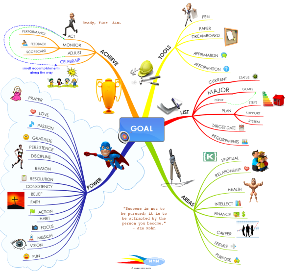 Basic Site Map Example: Great Tips On How To Set And Achieve Your Goals: IMindMap