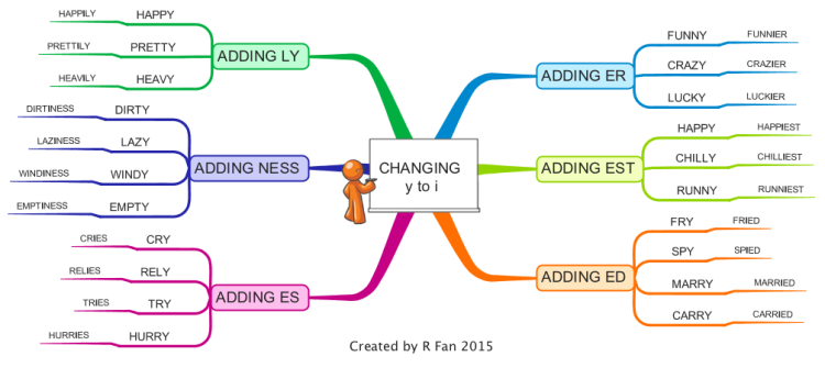 Spelling words - changing  y to i
