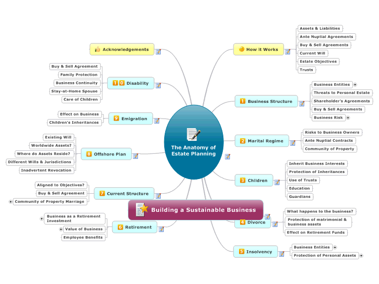 MindManager: The Anatomy of Estate Planning mind map | Biggerplate