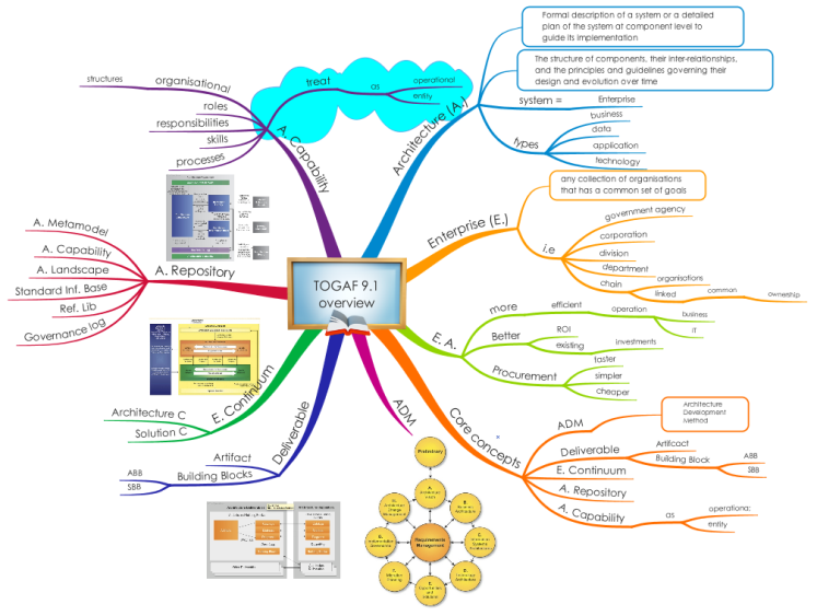 Togaf 9 1 Overview Mind Map Biggerplate