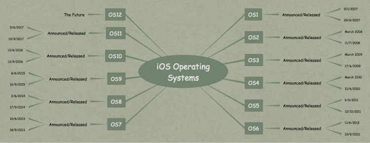 IOS Operating Systems