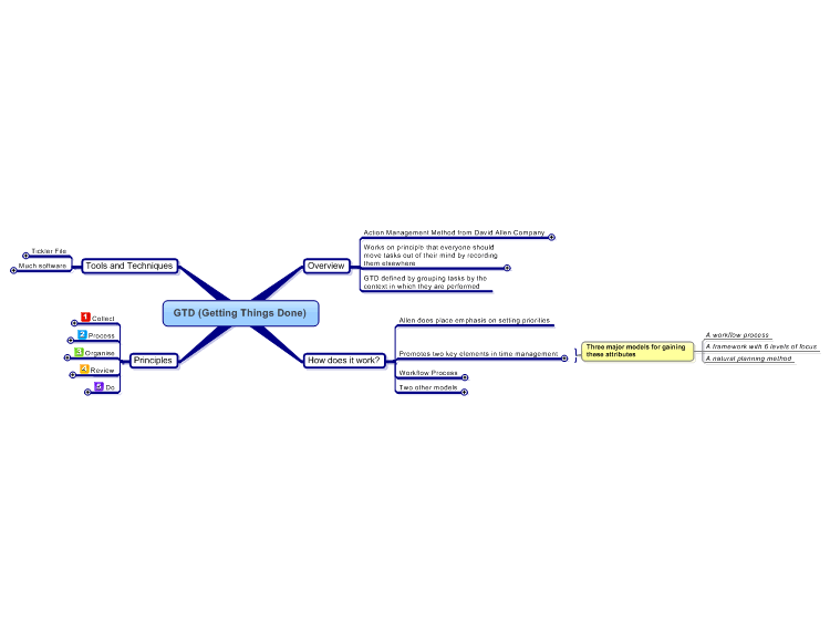 GTD (Getting Things Done) Mind Map