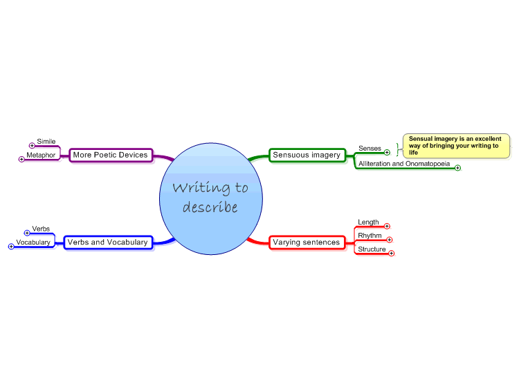 Writing to Describe Mind Map