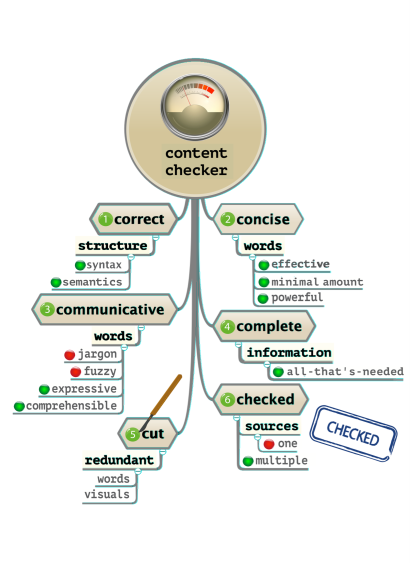 Free checklist: six Cs mind map content checker