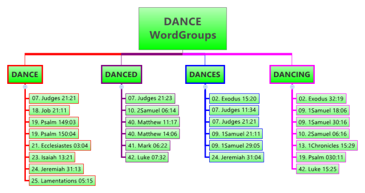 DANCE (WordGroups): XMind mind map template   Biggerplate on