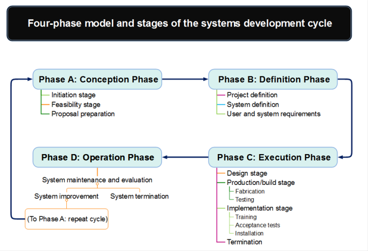 Four-phase model and stages of the systems development cycle