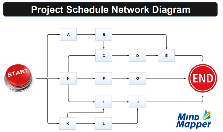 Project Schedule Network Diagram