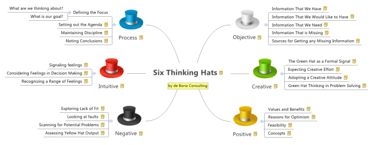 XMind Template Mind Map - Six Thinking Hats