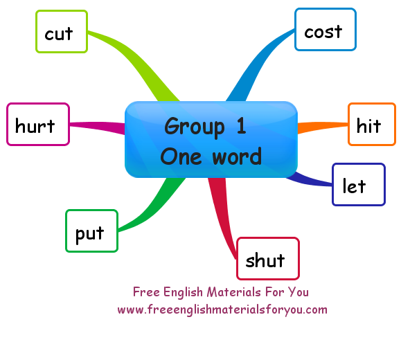 Irregular verbs in English - Group 1 (one word)