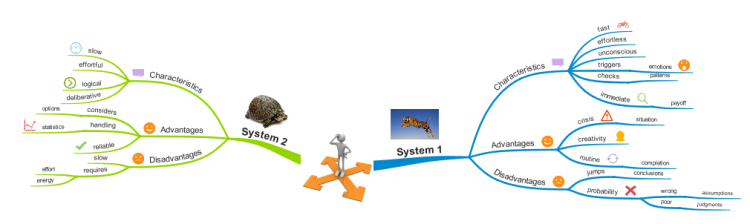 Decision Making (System 1 and System 2)