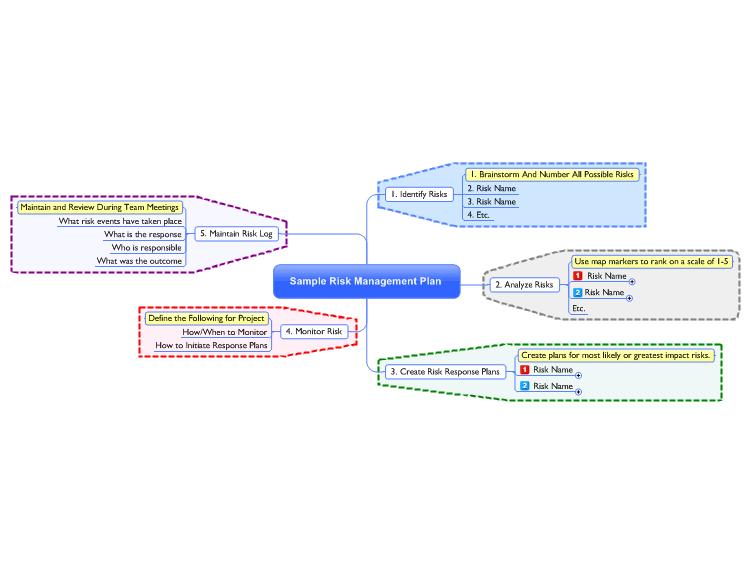 MindManager: Sample Risk Management Plan Mind Map mind map | Biggerplate