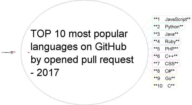 TOP 10 Most Popular Languages On GitHub By Opened Pull Request 1017