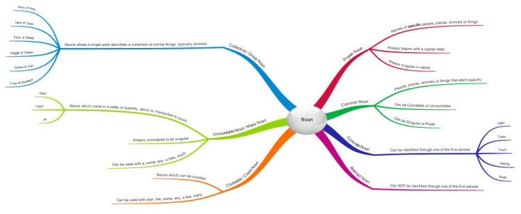 Imindmap Noun Mind Map Biggerplate