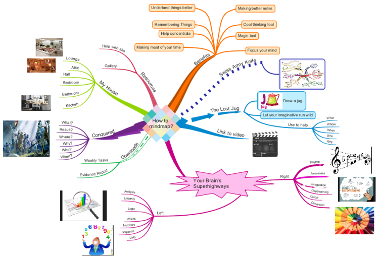 How To Mindmap Imindmap Mind Map Template Biggerplate