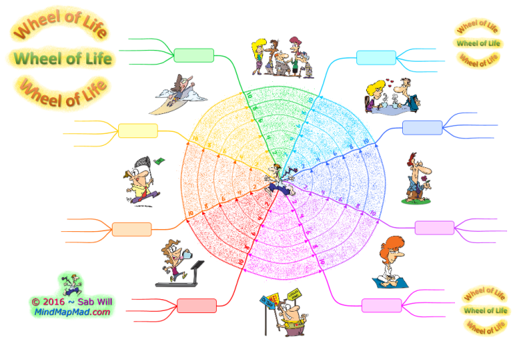 Wheel of Life (Blank Coloured) - Mind Map Mad