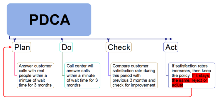 pdca template  mindmapper mind map template