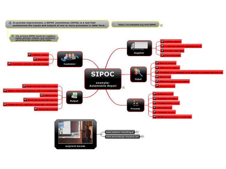 Mindmanager sipoc example automobile repair mind map biggerplate sipoc example automobile repair ccuart Image collections