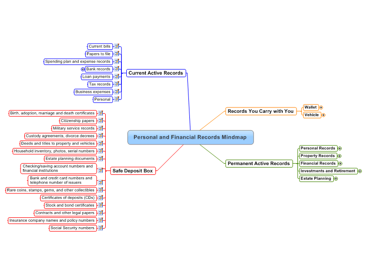 Personal And Financial Records Mindmap Mindmanager Mind