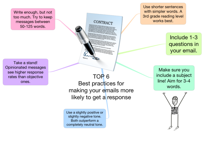 TOP 6 Best practices for making your emails more likely to get a response