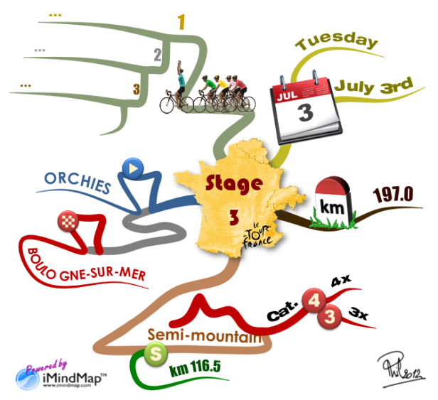 Philippe Packu - Tour de France 2012 - Stage overview with a mind map