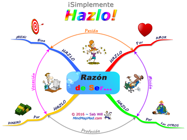 ¡Simplemente Hazlo! - Mind Map Mad