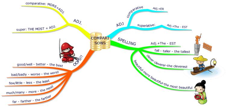 comparisons imindmap mind map template biggerplate