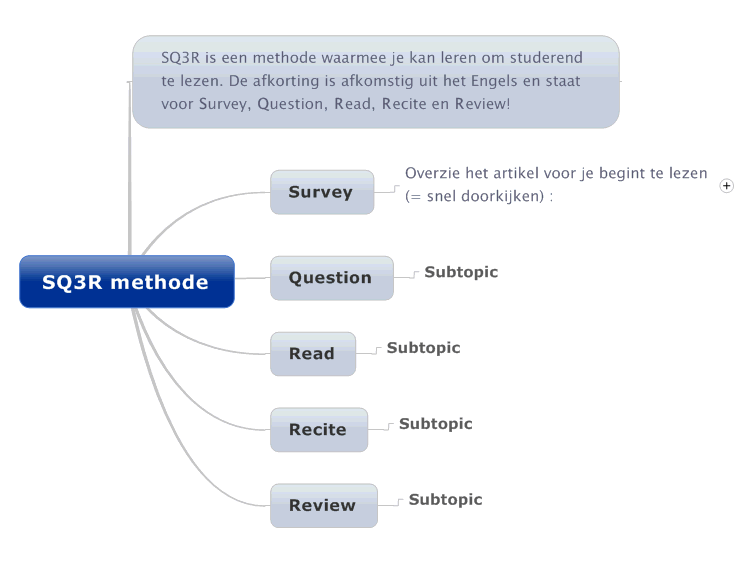 sq3r method If so, then the sq3r reading method might be able to help the sq3r reading  method is a technique aimed at improving the way we read and then.