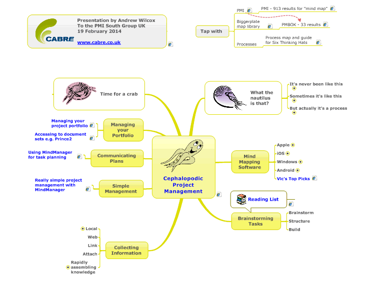 Cephalopodic Project Management with mind mapping software