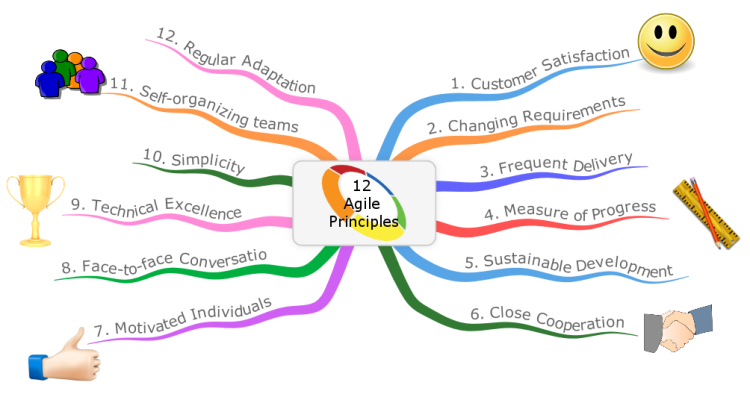 Agile Mind Maps - 12 Agile Principles