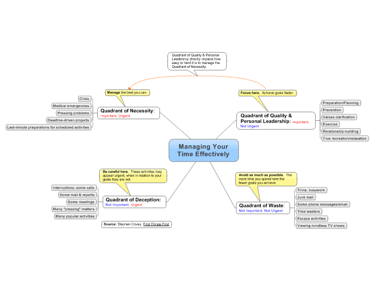 Stephen Covey's Time Management Matrix as a Mindmap