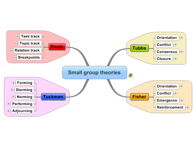 Small group theories