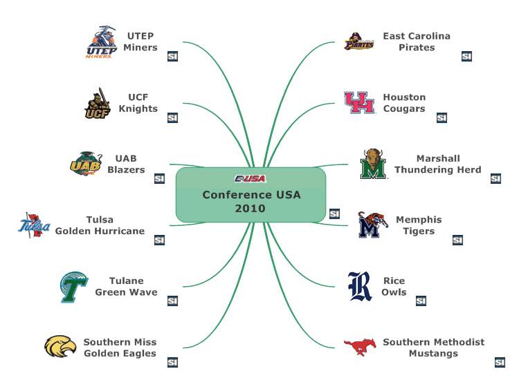 conference usa 2010   mindmanager mind map template