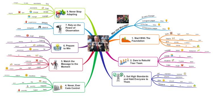 alex ferguson success formula  imindmap mind map template