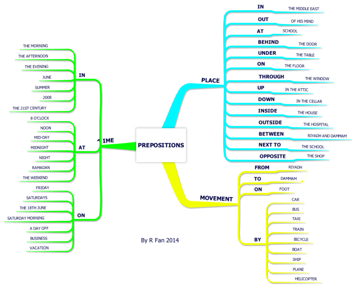 Imindmap prepositions mind map biggerplate share this mind map ccuart Images