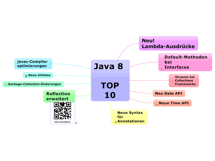 Java 8 TOP 10: MindManager mind map template | Biggerplate