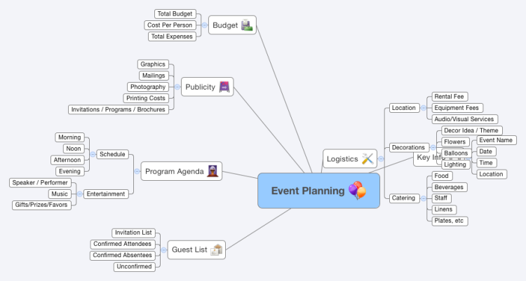 event planning  xmind mind map template