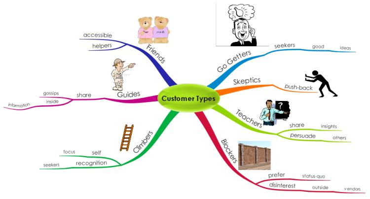 syaPf4Tq_Customer Types mindmap mind map