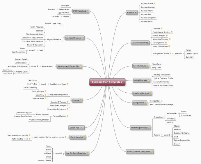 xmind business plan template mind map biggerplate. Black Bedroom Furniture Sets. Home Design Ideas