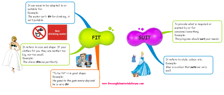 Difference between FIT and SUIT