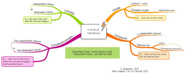 4 kind of sentences  imindmap mind map template